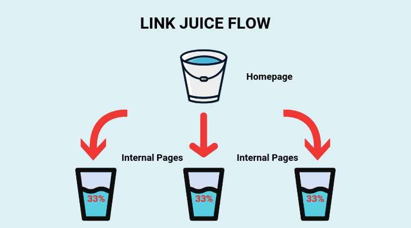link-juice-flow