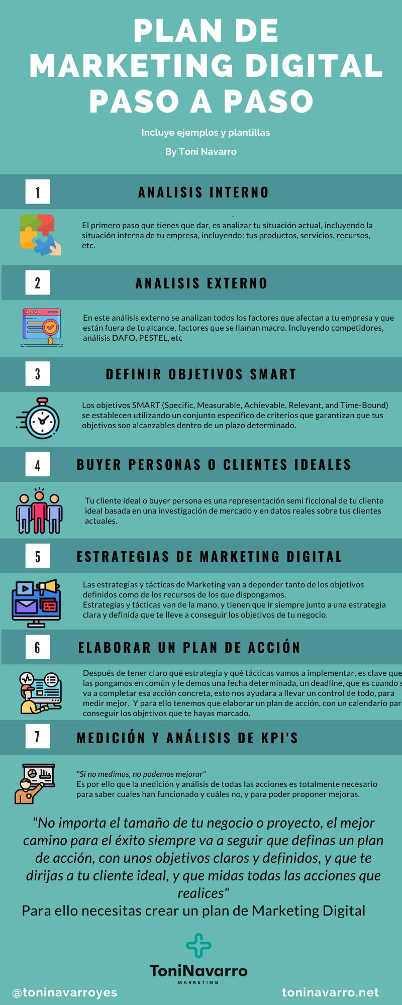 plan-marketing-digital-infografia